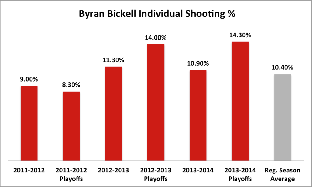 Bickell ind sh %