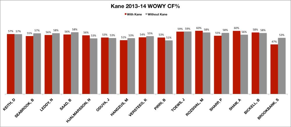 Kane 13-14 WOWY
