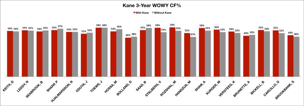 Kane 3 year WOWY