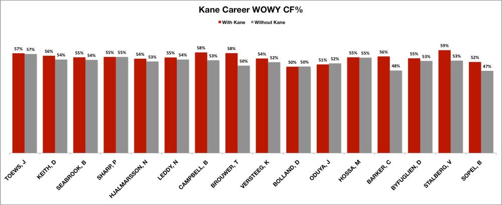 Kane Career WOWY