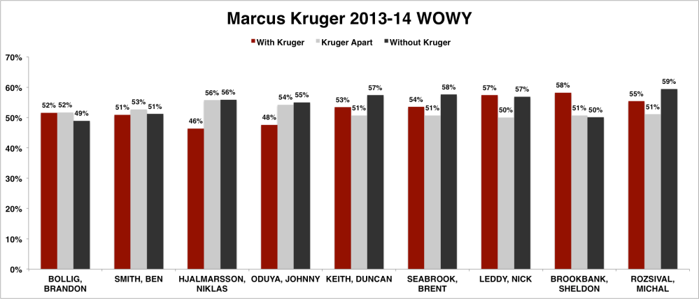 Marcus Kruger WOWY