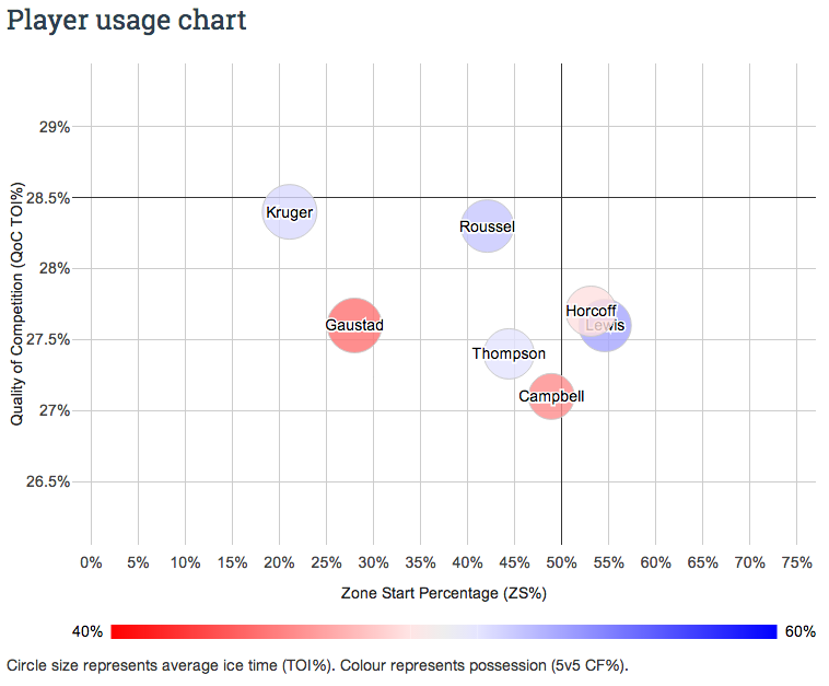 Marcus Kruger Player Usage