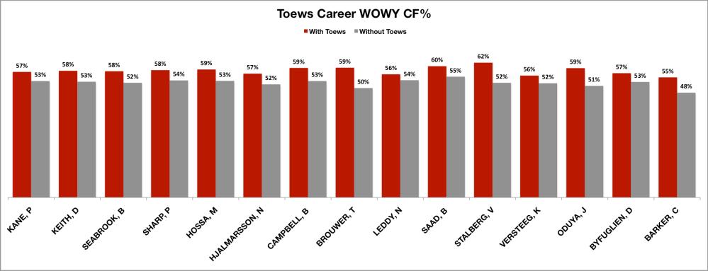 Toews Career WOWY
